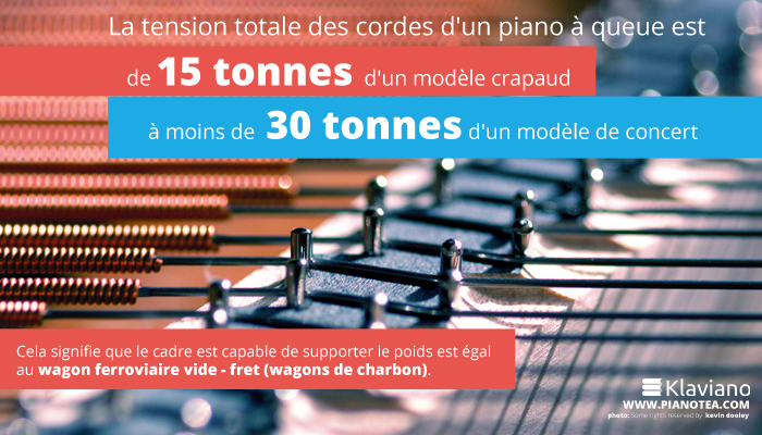 La tension totale des cordes d'un piano à queue est de 15 tonnes d'un modèle crapaud à moins de 30 tonnes d'un modèle de concert.